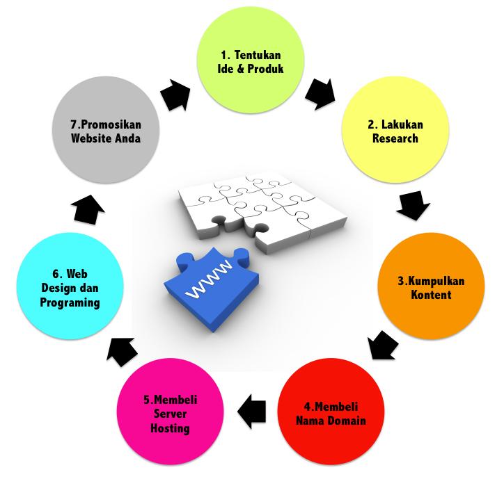 tutorial internet marketing Bisnis Online