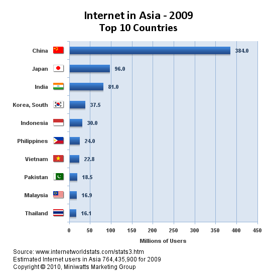 internet marketing - Grafik Pengguna Internet Asia